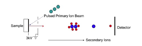 Figure 3 Schematic of a TOF-SIMS experiment showing lighter ions reaching a detector before heavier ions do thus separating them by the time it takes them to fly to the detector.