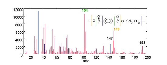 Figure 4 Positive ion TOF mass spectrum of polydimethyl siloxane contaminated polyethylene terephthalate. PDMS peaks are shown in blue for clarity include: Si+, SiCH3+, SiC3H9+ and Si2C5H15O+.