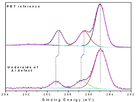 Figure 8 High resolution C 1s spectra from defect (bottom) and a PET reference (top) showing shifts in the binding energies of the C-O and O-C=O. There is also no evidence of the weak aromatic band at ~292 eV on the defect.