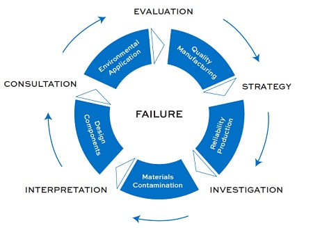 Failure analysis of microelectronic products