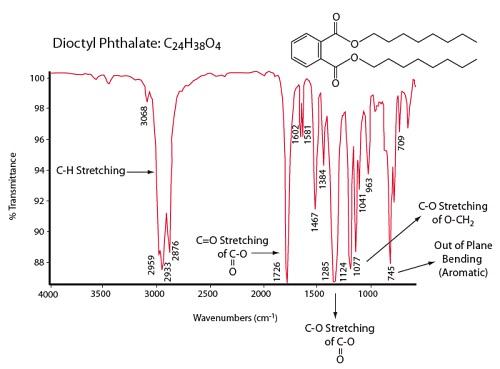 디 옥틸 프탈레이트 가소제의 FTIR 스펙트럼