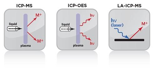 比较EAG实验室的电感耦合等离子体服务的图标