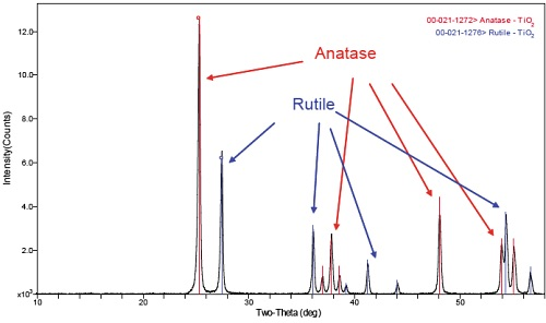 XRD Phase Analysis of titanium oxide (TiO2). The TiO2 consists of 31.4% Rutile and 68.6% Anatase phases.