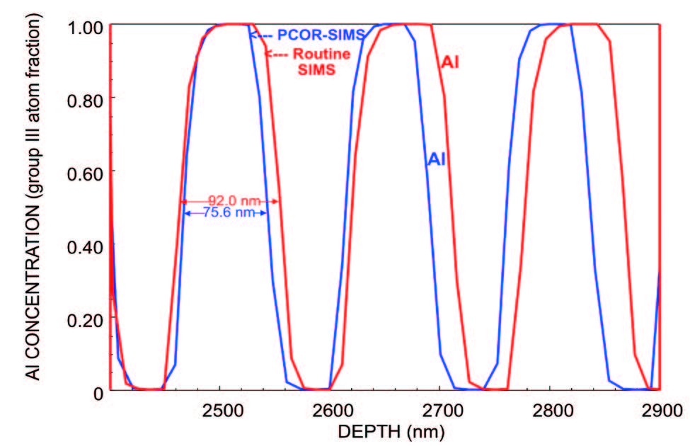 This is a depth profile of an AIGaAs DBR layer, showing the PCOR-SIMS layer thickness correction