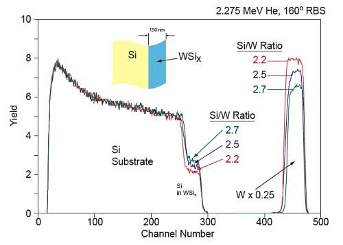 RBS services shows RBS Analysis of 150nm WSi films with varying Si/W ratios