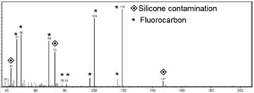 Time-of-Flight Secondary Ion Mass Spectrometry (TOF-SIMS) data of Fluorocarbon film showing Silicone contamination.