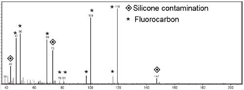 飞氟氢化合物薄膜的飞行时间二次离子质谱(TOF-SIMS)数据显示有机硅污染。