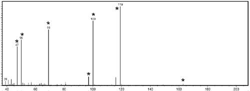 飞行时间二次离子质谱,清洁氟碳膜的TOF-SIMS数据,不含有机硅。