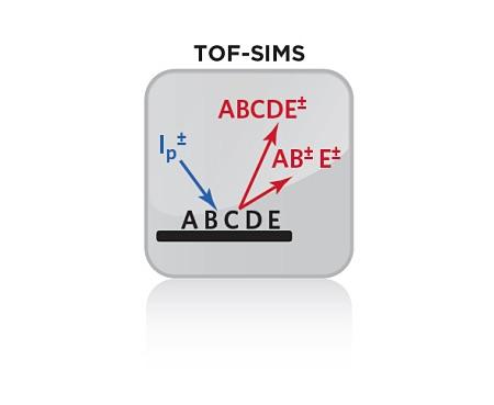飞行时间二次离子质谱,TOF-SIMS图标