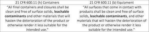 Code of Federal Regulations (CFRs) for Extractables/Leachables