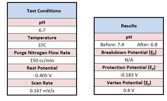 Corrosion testing per ASTM F2129