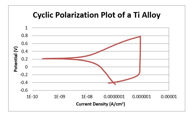 corrosion testing: cyclic potentiodynamic polarization