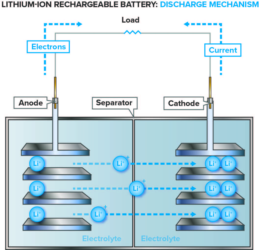 Lithium-ion rechargeable battery: discharge mechanism in a battery characterization project.