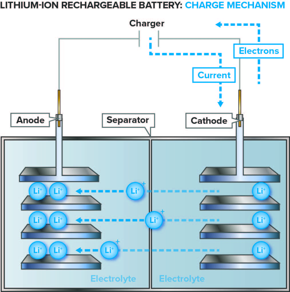 Lithium-ion rechargeable batter: charge mechanism in a battery characterization project.