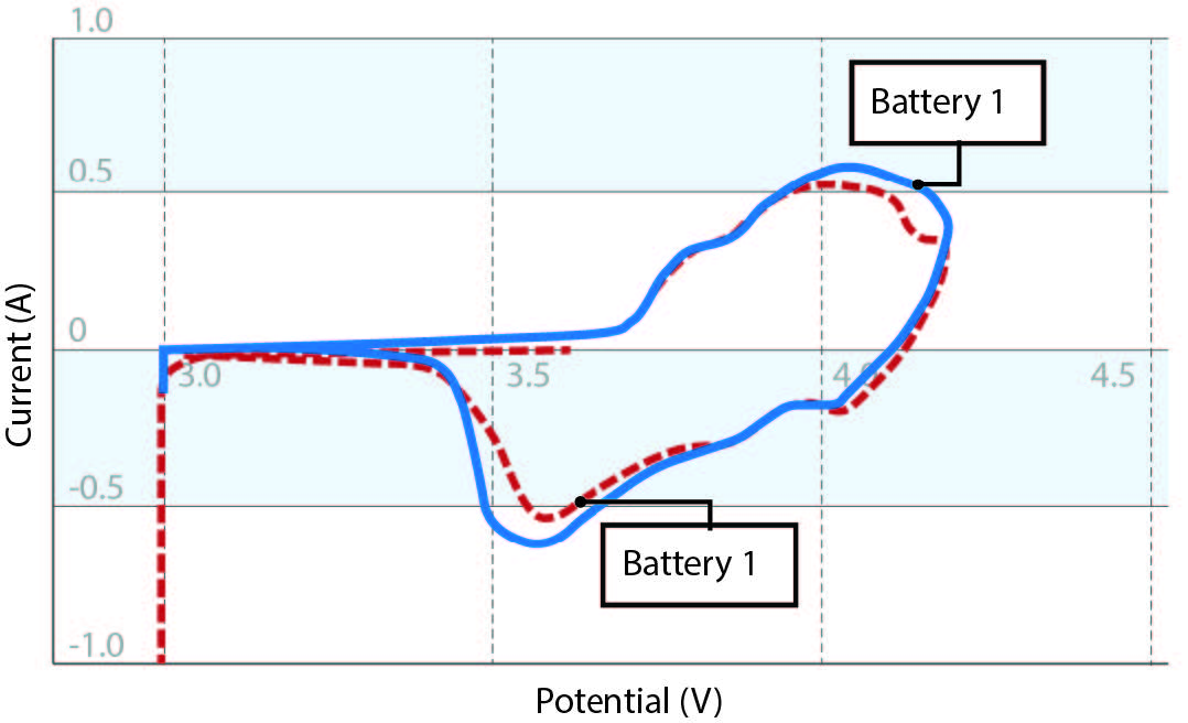 Voltammogram of two batteries – one new and one cycled 100 times in a battery characterization project.