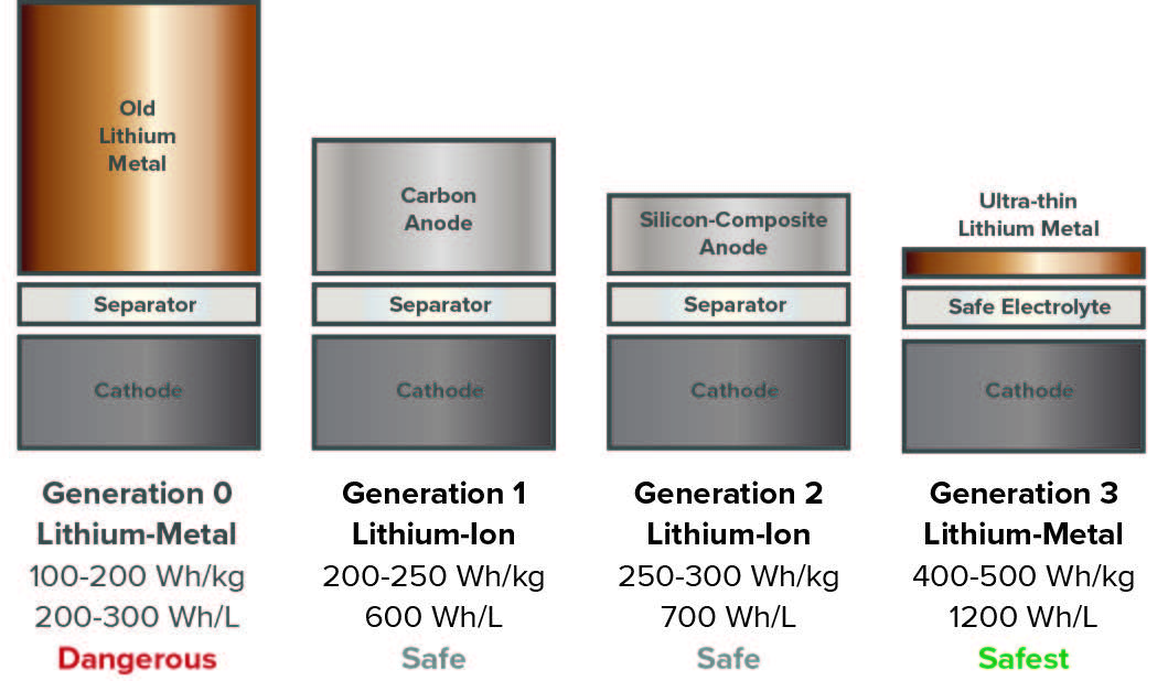 Evolution of anode materials for lithium-ion batteries in a battery characterization project.