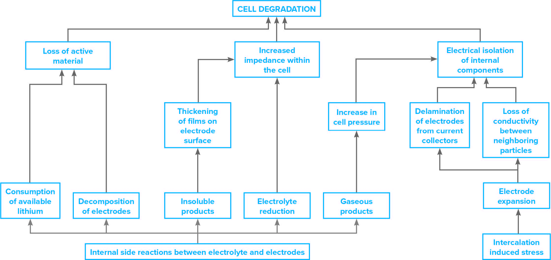 Progression of mechanisms that lead to degradation of battery cells in a battery characterization project.
