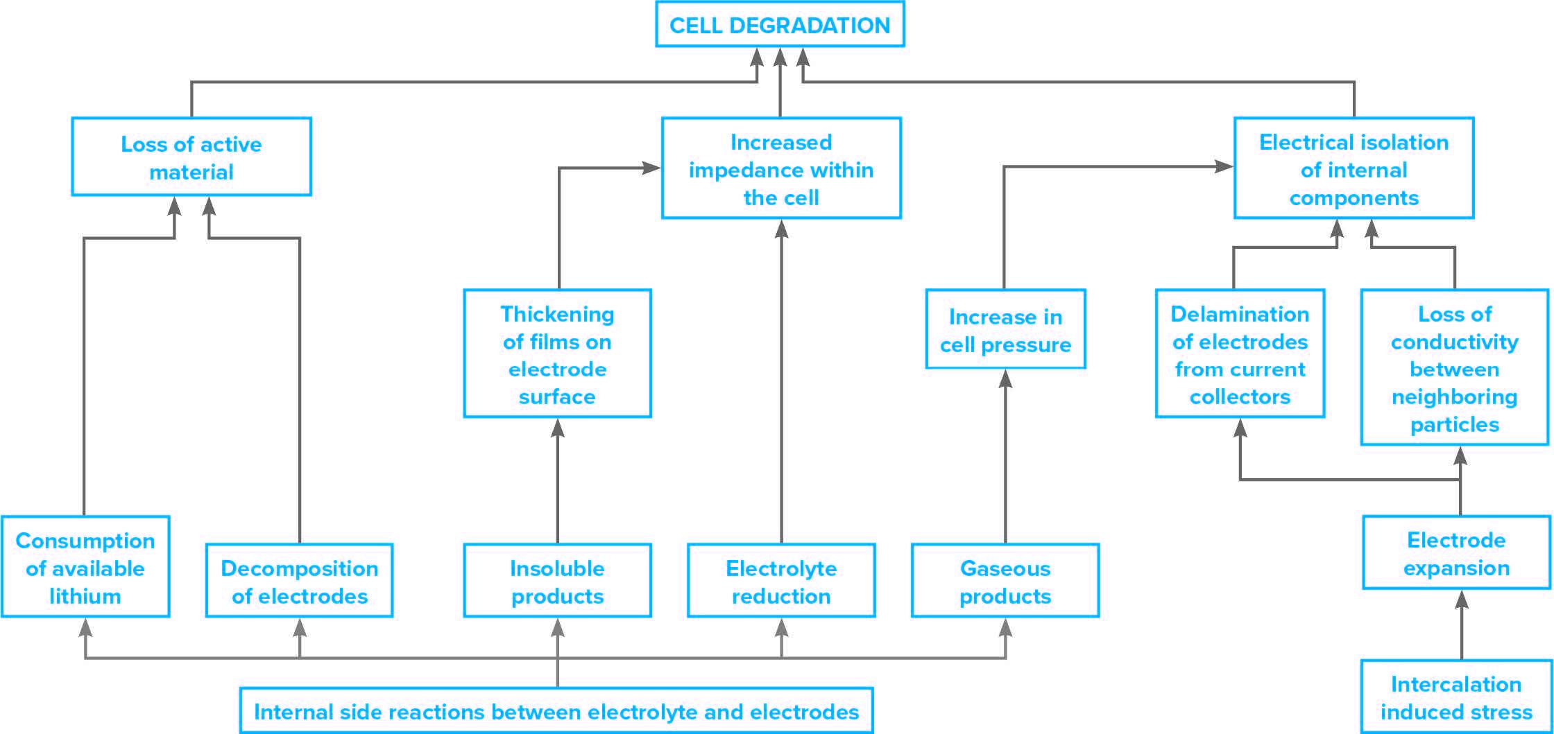 電池特性評価プロジェクトにおける電池セルの劣化をもたらすメカニズムの進行