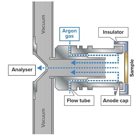图1:快速流动高功率源的示意图,是FF-GDMS仪器上部署的标准GD源。