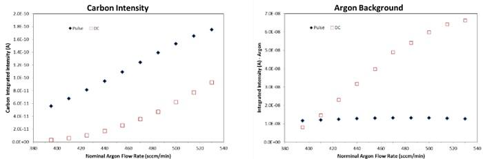 图3:直流(DC)和脉冲(2 kHz,50μs)模式下标称放电气体流速对碳离子强度和氩气背景的影响。