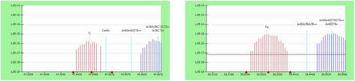 图4:4000Ti +和48Fe +跟踪元素的中等分辨率扫描(R = 56)。 来自36Ar12C +和40Ar16O +的多原子干扰得到很好的解决。