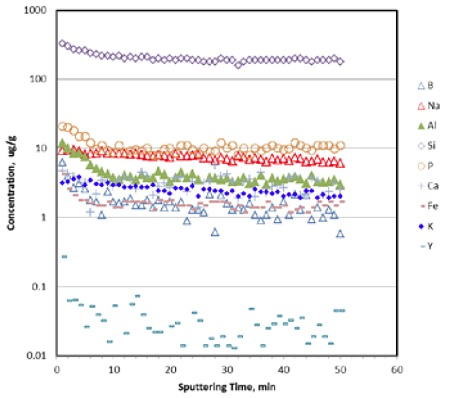 Figure 5: Trace impurity concentration profiles vs sputtering time for some common impurity elements found in CFRCs by pulsed GD acquisition. Average sputtering speed is ≈ 0.1 μm/min for carbonaceous materials. Concentration of most impuri-ties levels off within ≈ 10 min of sputtering, corresponding to an estimated sampling depth of ≈ 1 μm.