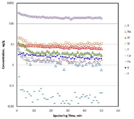 图5:通过脉冲GD采集在CFRC中发现的一些常见杂质元素的痕量杂质浓度曲线与溅射时间的关系。 对于含碳材料,平均溅射速度≈0.1μm/ min。 在溅射的≈10min内,大多数杂质的浓度水平关闭,对应于估计的采样深度≈1μm。