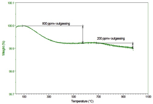 Figure 6: High resolution TGA evaluation of trace outgassing of C/C composite. Total outgassing amount was determined for each temperature stage.