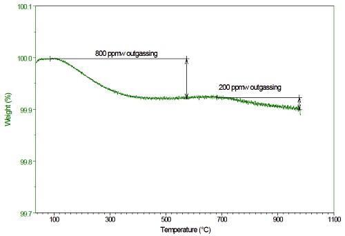 图6:高分辨率TGA评估C / C复合材料的痕量除气。 确定每个温度阶段的总除气量。