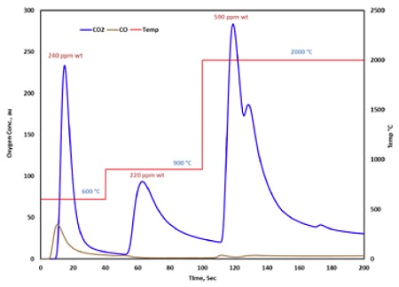 图9:采用惰性气体熔融 - 红外技术在阶梯温度模式下获得的C / C复合材料的CO和CO2除气曲线。 定量每种温度范围内的脱氧程度,对应于复合材料中不同的氧化学性质。