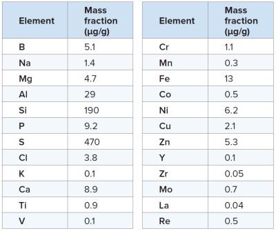 表1:元素的平衡质量分数结果,发现其存在于PC70中高于方法测定限值。