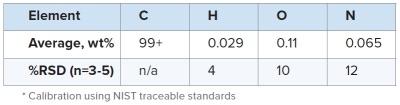 表2:CFRC的C,H,O和N含量
