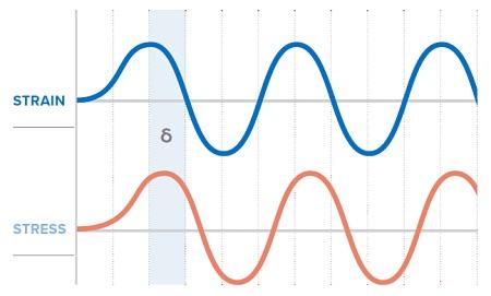 Figure 5. Diagram Representing DMA Oscillatory Input and Response