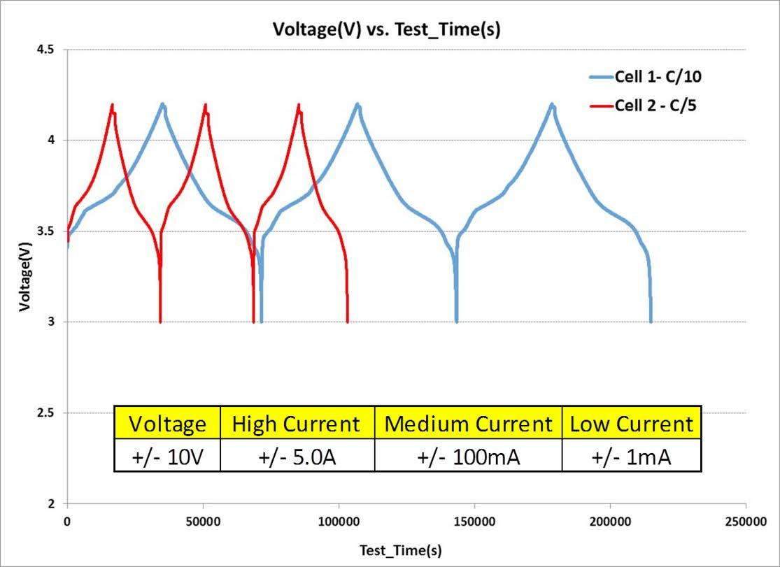 リチウムイオン電池の構造的および化学的キャラクタリゼーションにおける電池サイクル