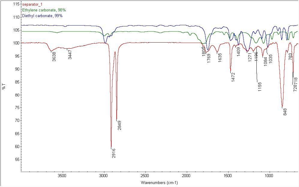 Liイオン電池の構造的および化学的キャラクタリゼーションにおけるFTIRスペクトル