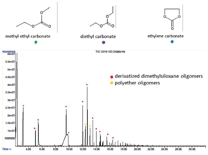 リチウムイオン電池の構造的および化学的キャラクタリゼーションにおけるGCMSによる電解質溶媒