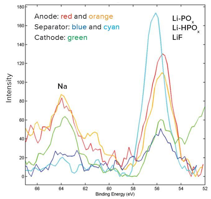 Liイオン電池の構造的および化学的キャラクタリゼーションにおける高分解能XPSスペクトル