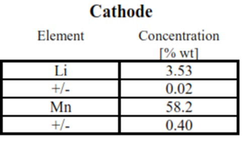 ICP-OES of Battery Cathode in a Structural and Chemical Characterization of Li-ion Batteries