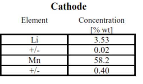 リチウムイオン電池の構造的および化学的キャラクタリゼーションにおける電池正極のICP ‐ OES