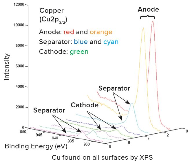 XPS in a Structural and Chemical Characterization of Li-ion Batteries
