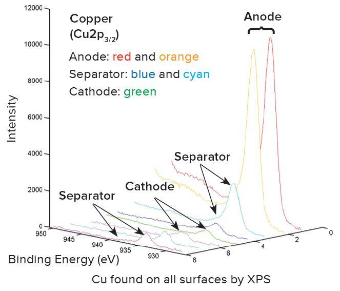 リチウムイオン電池の構造的および化学的キャラクタリゼーションにおけるXPS