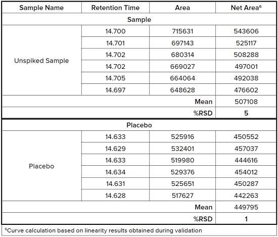 Table 4: Unspiked Sample and Placebo