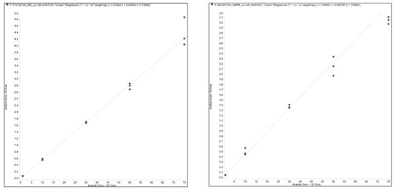 Figure 1. (below, left) Tetracycline Linearity Plot in Drug Substance Figure 2. (below, right) Tetracycline Linearity Plot in Process Buffer