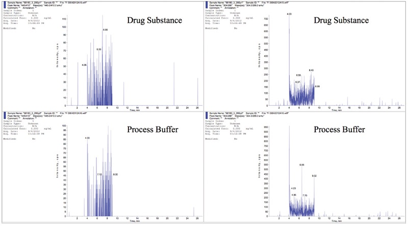 Representative Chromatograms for Specificity: Drug Substance and Process Buffer