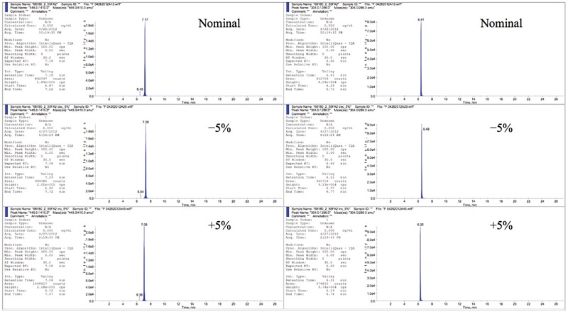 Representative Chromatograms for Robustness: Column Temperature