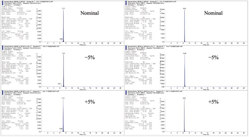 Representative Chromatograms for Robustness: Gradient Slope