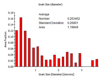 EBSD example: grain size distribution