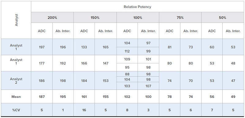 Table 3. The Relative Potency for the 100% Assay Control was used to assess the percent CV for 100% potency level; six individual runs were used in this determination.