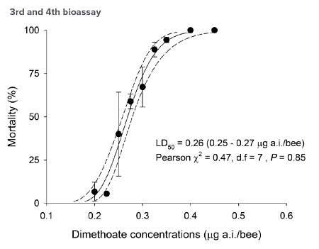 Dimethoate concentrations