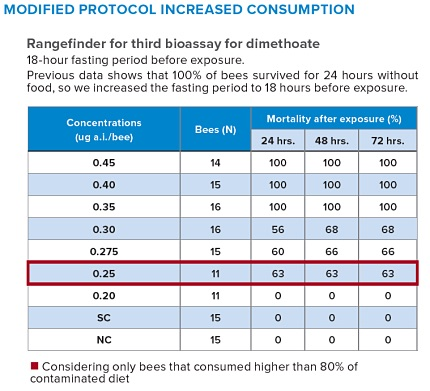 Modified protocol increased consumption
